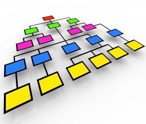 Структура производственного обучения